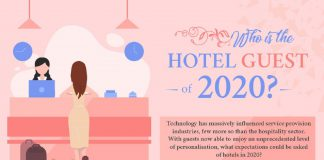 Who is the hotel guest of 2020 infographic