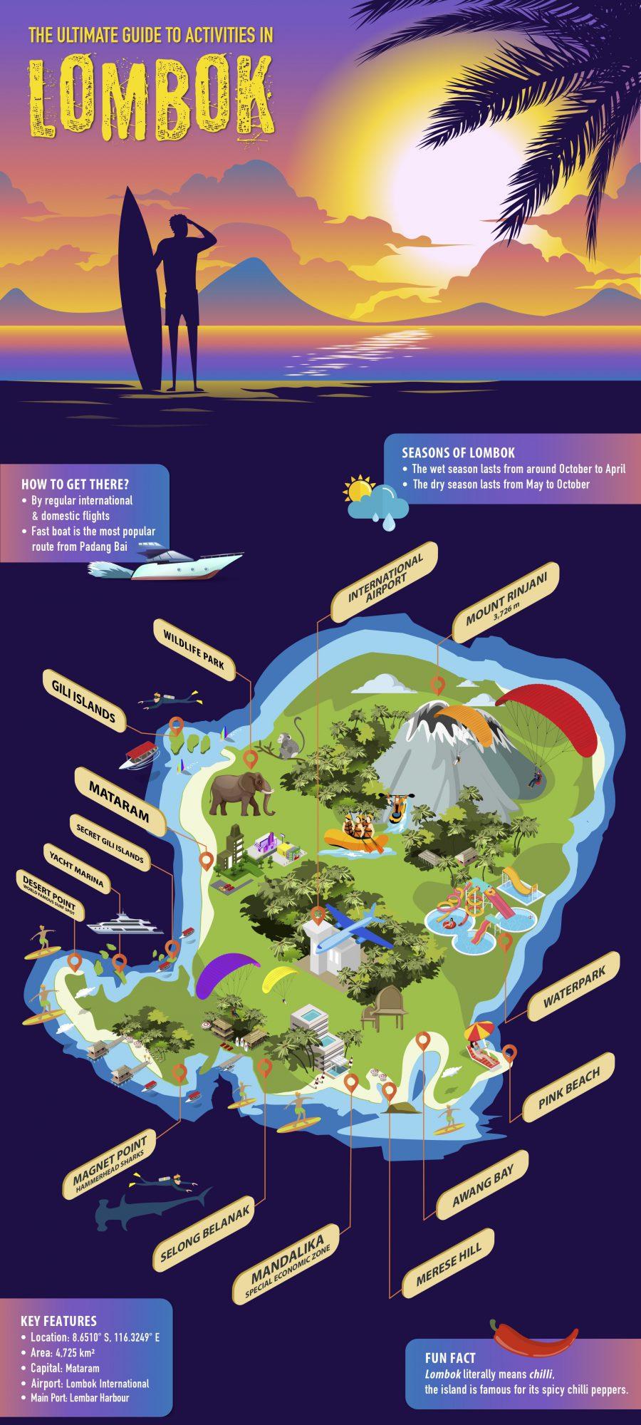 Lombok Island Infographic